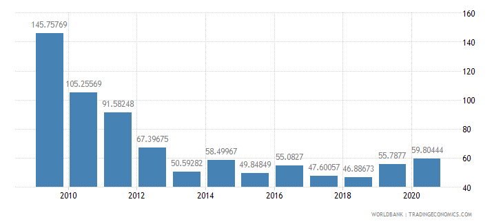 afghanistan net oda received percent of imports of goods and services wb data