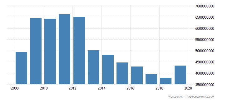 afghanistan net official development assistance and official aid received constant 2007 us dollar wb data