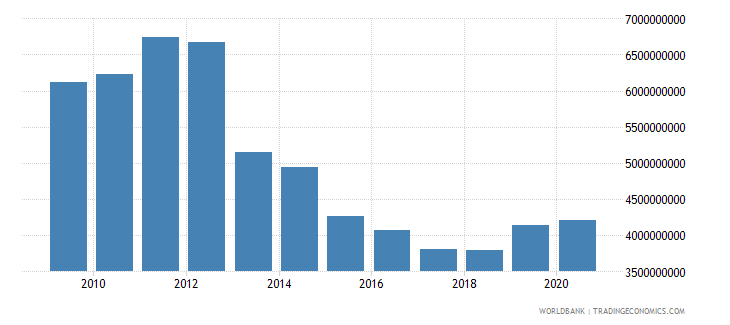 afghanistan net official development assistance and official aid received us dollar wb data