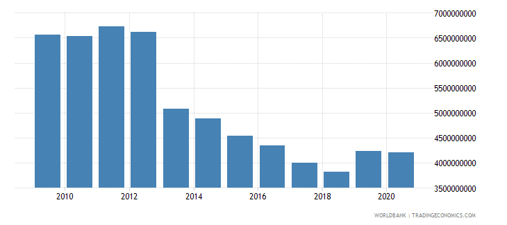afghanistan net official development assistance received constant 2007 us dollar wb data