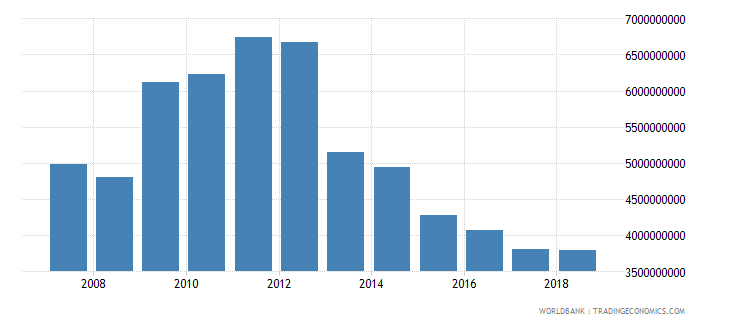 afghanistan net official development assistance received current us$ wb data