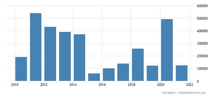 afghanistan net official flows from un agencies iaea us dollar wb data