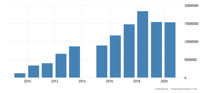 afghanistan net official flows from un agencies ifad us dollar wb data