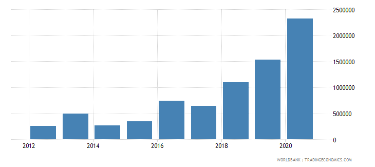 afghanistan net official flows from un agencies ilo current us$ wb data