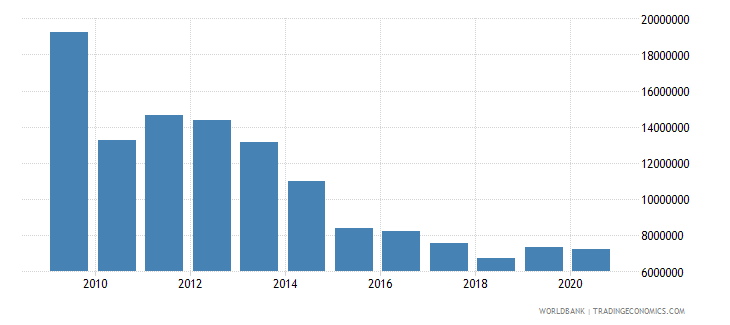 afghanistan net official flows from un agencies undp us dollar wb data