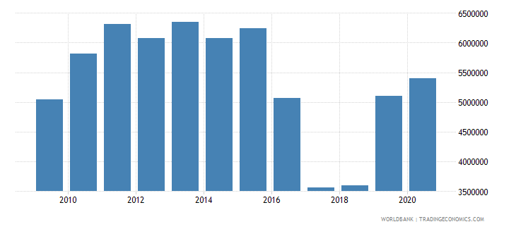 afghanistan net official flows from un agencies unfpa us dollar wb data