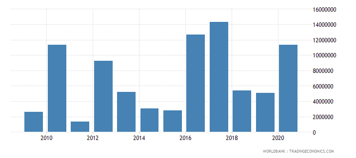afghanistan net official flows from un agencies wfp us dollar wb data
