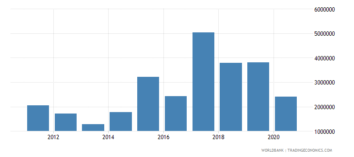 afghanistan net official flows from un agencies who current us$ wb data