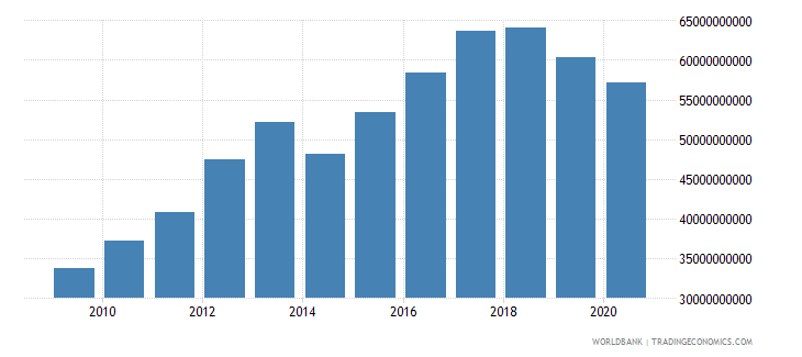 afghanistan net taxes on products constant lcu wb data