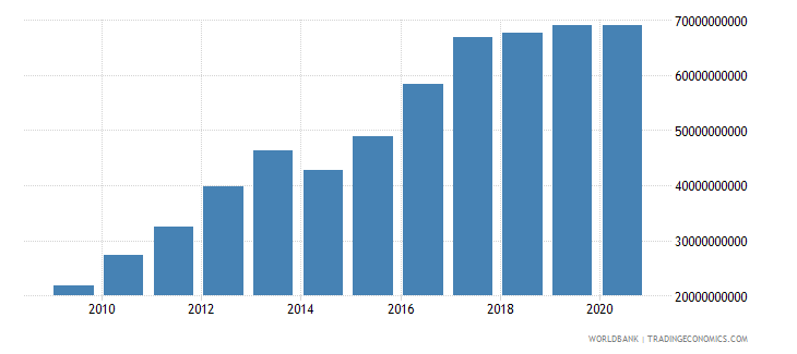 afghanistan net taxes on products current lcu wb data