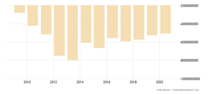afghanistan net trade in goods bop us dollar wb data