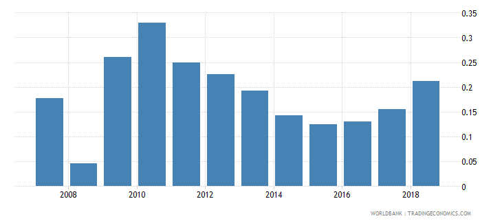 afghanistan new business density new registrations per 1000 people ages 15 64 wb data