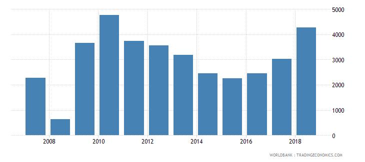 afghanistan new businesses registered number wb data