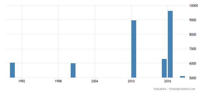 afghanistan number of deaths ages 5 14 years wb data