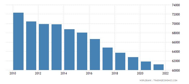 afghanistan number of infant deaths wb data