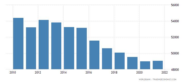 afghanistan number of neonatal deaths wb data