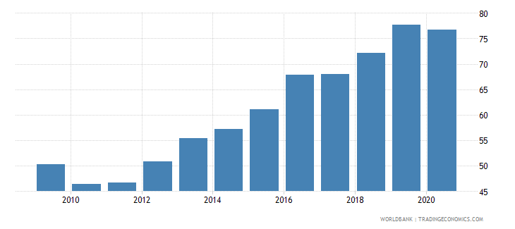 afghanistan official exchange rate lcu per usd period average wb data