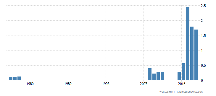 afghanistan ores and metals imports percent of merchandise imports wb data
