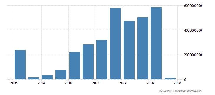 afghanistan other taxes current lcu wb data