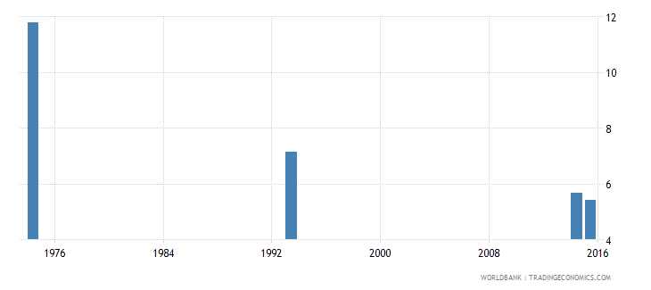 afghanistan over age students primary female percent of female enrollment wb data
