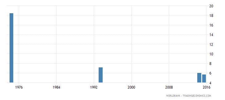 afghanistan over age students primary percent of enrollment wb data