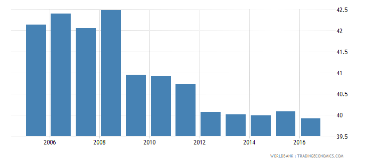 afghanistan own account workers total percent of total employment wb data