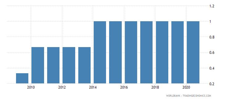 afghanistan per capita gdp growth wb data