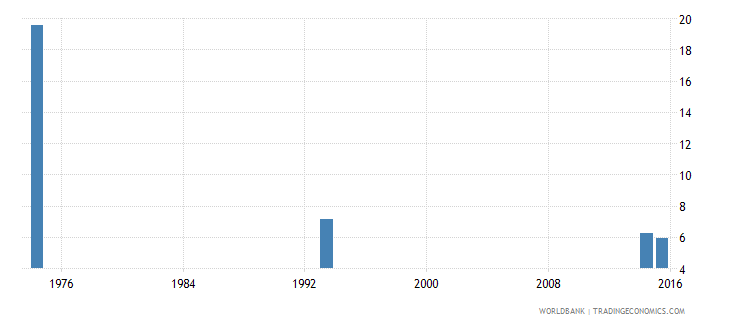 afghanistan percentage of male students enrolled in primary education who are over age male percent wb data