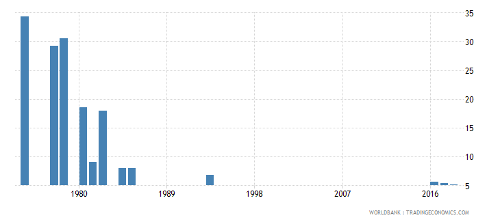 afghanistan percentage of repeaters in grade 1 of lower secondary general education female percent wb data