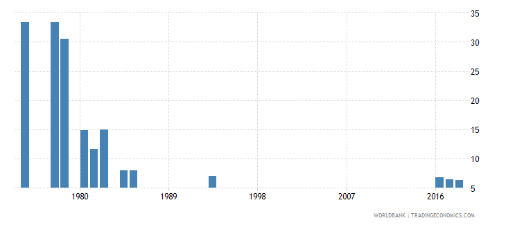 afghanistan percentage of repeaters in grade 1 of lower secondary general education male percent wb data