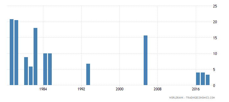 afghanistan percentage of repeaters in grade 2 of lower secondary general education female percent wb data