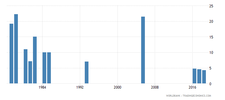 afghanistan percentage of repeaters in grade 2 of lower secondary general education male percent wb data