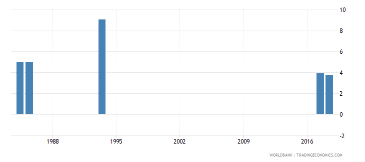 afghanistan percentage of repeaters in grade 2 of primary education both sexes percent wb data