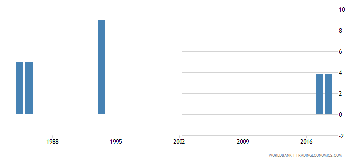 afghanistan percentage of repeaters in grade 2 of primary education male percent wb data