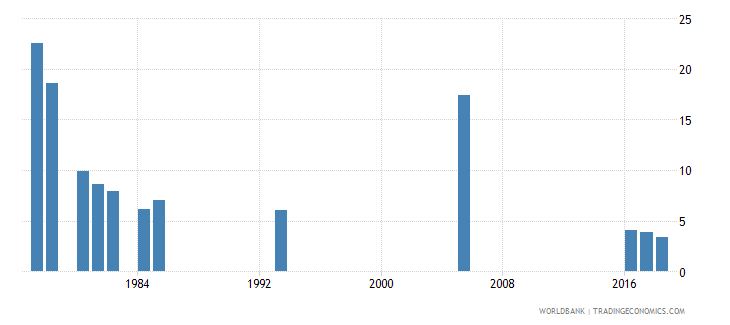 afghanistan percentage of repeaters in grade 3 of lower secondary general education male percent wb data