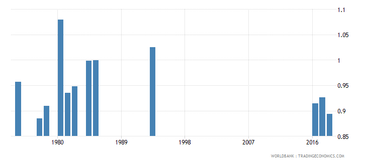 afghanistan percentage of repeaters in primary education all grades gender parity index gpi wb data