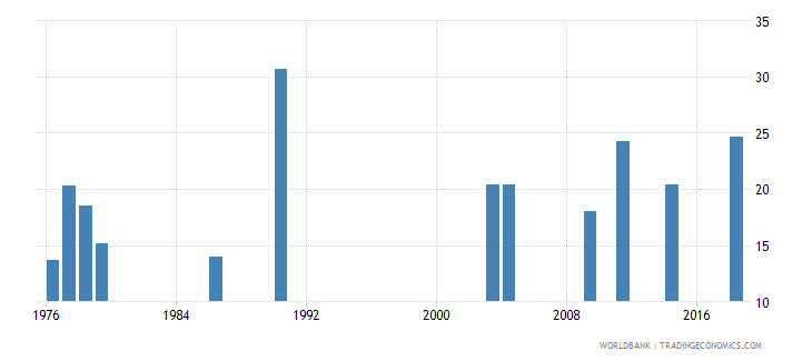 afghanistan percentage of students in tertiary education who are female percent wb data