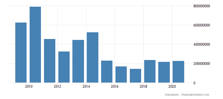 afghanistan personal remittances paid current us$ wb data