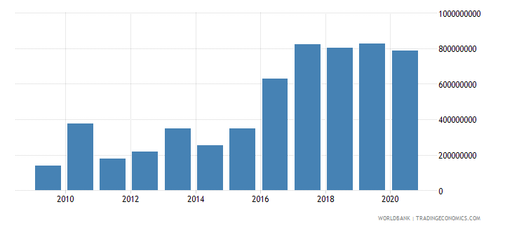 afghanistan personal remittances received current us$ wb data