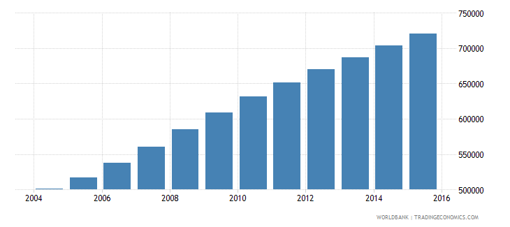 afghanistan population age 0 male wb data