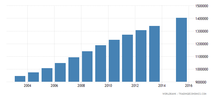 afghanistan population age 0 total wb data