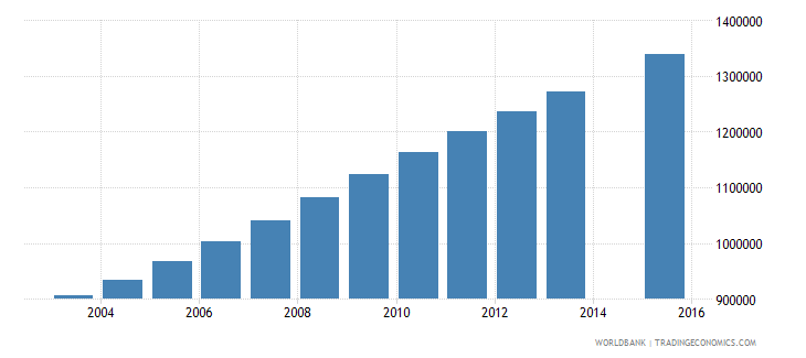 afghanistan population age 1 total wb data