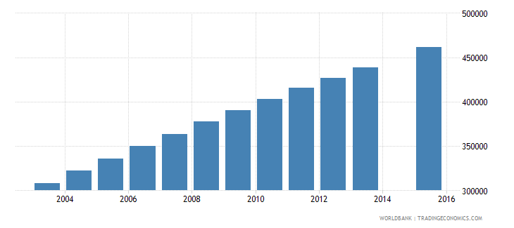afghanistan population age 10 female wb data