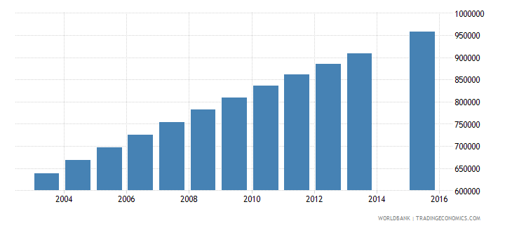 afghanistan population age 10 total wb data