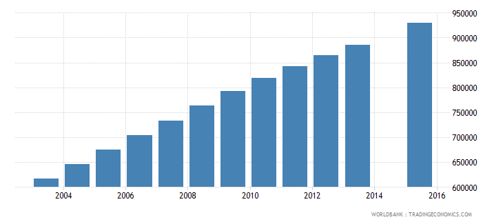 afghanistan population age 11 total wb data