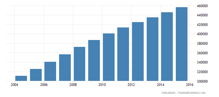 afghanistan population age 13 male wb data