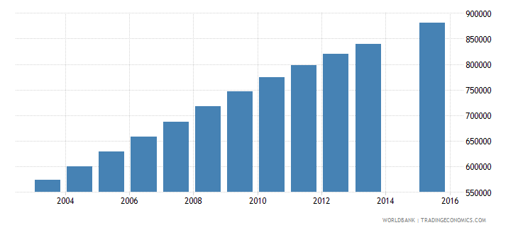 afghanistan population age 13 total wb data