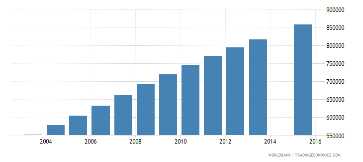 afghanistan population age 14 total wb data