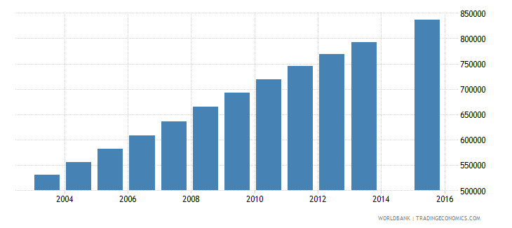 afghanistan population age 15 total wb data