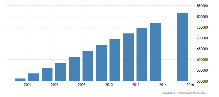 afghanistan population age 16 total wb data